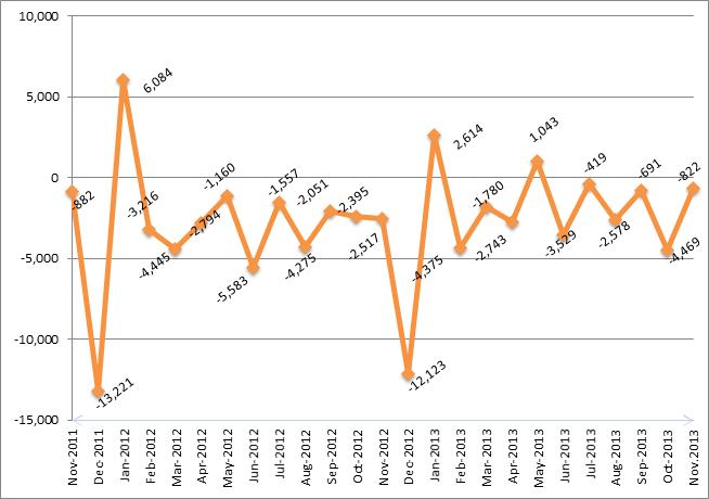 budget nov graph