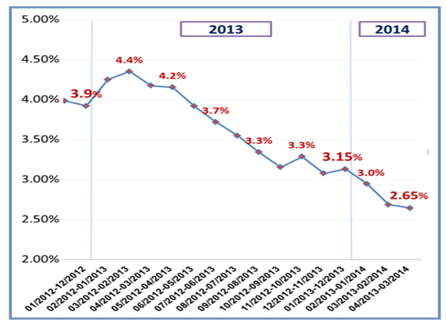 The deficit as a percentage of GDP -- twelve-month trailing rate, 2013- March 2014