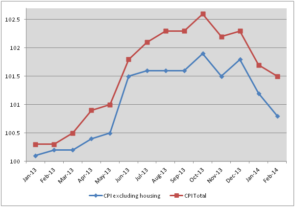 Change in the CPI and in the CPI net of the housing sub-index,  January 2013 – February 2014 (indices based on average 2012=100).