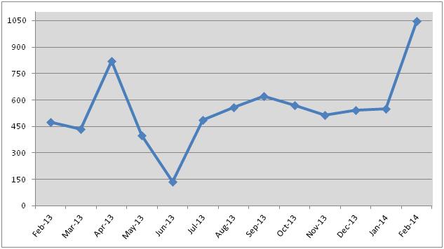 Exports of worked diamonds ($mn, seasonally-adjusted data)February 2013 – February 2014