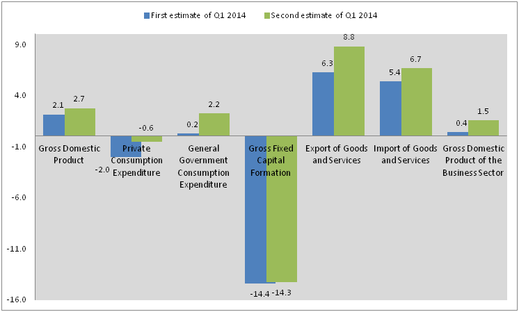 Graph: GDP and its components: Annualised percentage rate of change in Q1 2014,  first estimate (May 18) and second estimate (June 16)