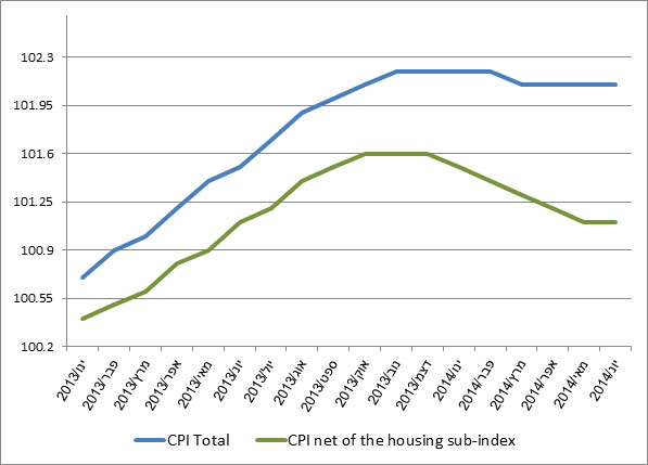 Trend data for the general Consumer Price Index (CPI) and the  CPI net of the housing sub-index, January 2013 – June 2014 (indices based on average 2012=100).