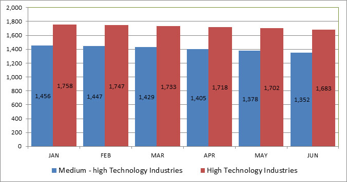 Trend data (in $mn) for exports of high-technology and medium-high technology industries, January-June 2014