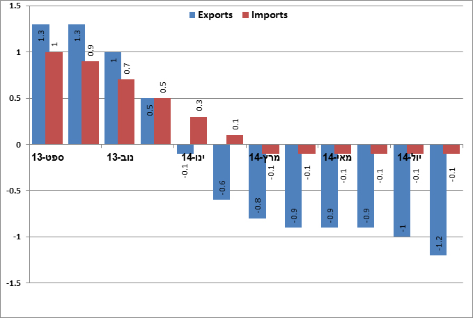 Graph: Monthly rate of change in imports and exports (excl. ships, diamonds, aircraft and fuels), Trend data (in percent), September 2013-August 2014